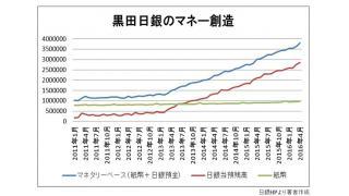 (有料)6日に発表された需給ギャップがいまだにマイナス6兆円 黒田日銀が作り出した250兆円以上のマネーはどこに向かっているのか?