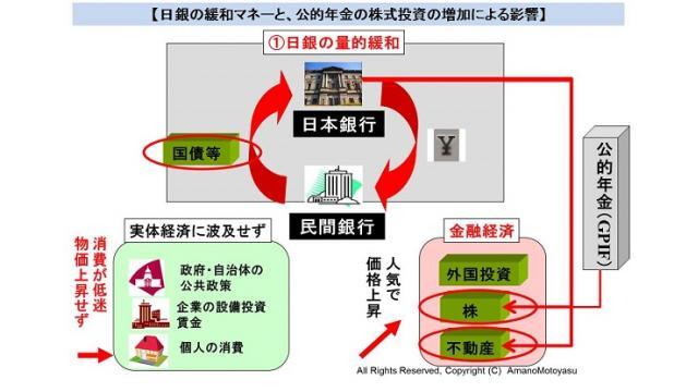 (有料)「歪な金融経済支援策により東証1部の4社に1社で公的マネーが筆頭株主 経済の全体像から解説