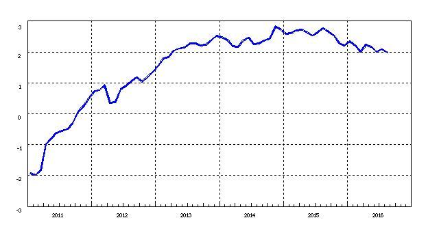 (有料)  銀行貸出金残高は増加 しかし物価上昇率2%を達成するには不十分