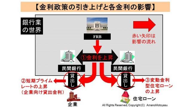 (有料)米国FRBの利上げ見送りの意味と、背景と、影響を図解で解説