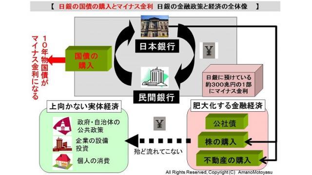 (有料)国債の売却は考えないと述べた黒田日銀の思惑と政策的背景