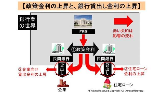 (有料)国際銀行権力FRBが発表した利上げの意味と影響について図解で解説