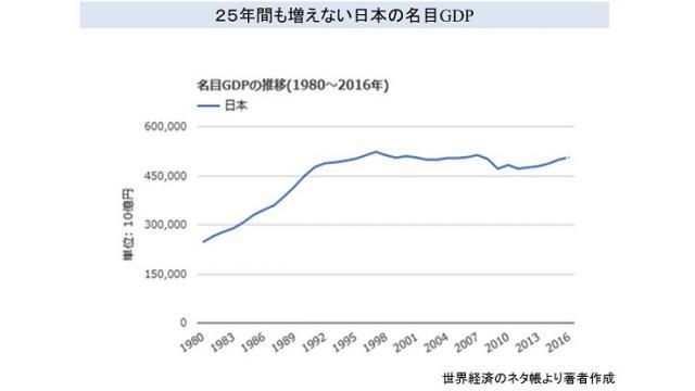 (有料) 日本の1人あたりGDP、OECD加盟国で2位から20位に転落 その原因と背景を解説