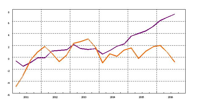 (有料)銀行貸出残高増、銀行預金増だが、実体経済が上向かない理由