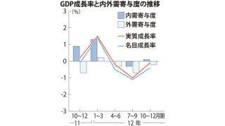 復興需要と銀行貸し出しの増加の影響で、徐々に回復し始めた国内消費