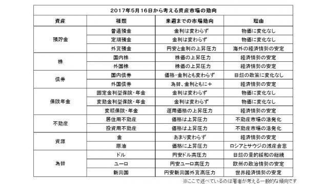 (有料)一週間の世界と日本の政治経済と、家計の資産・負債市場への影響についてのレポートを作成