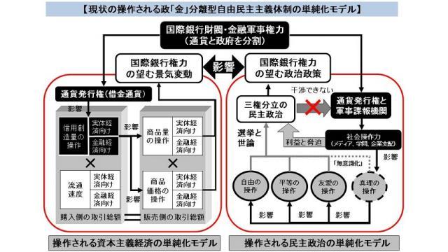 【動画】有料ブロマガ4月の記事の解説 櫻井春彦氏が語った米国の黒歴史など 天野統康 5月6日