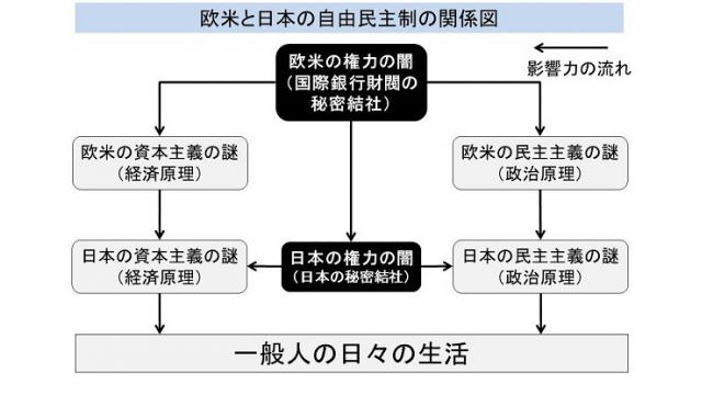 必読!市民革命家、山崎康彦氏が語る「日本が完璧な米国の植民地である明白な根拠」