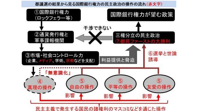 リベラル層を取り込んだ都民ファーストの新代表は、大日本帝国憲法の復活を唱える極右