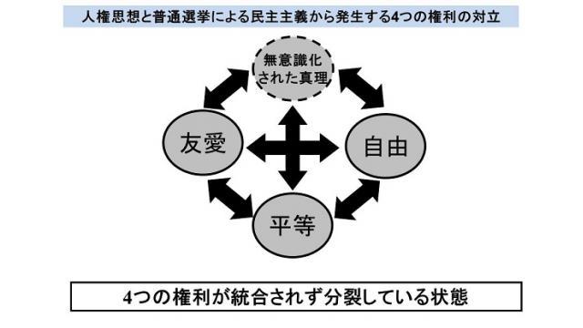 福原肇氏が説いた「図形哲学」 民主の原理のモデルを作り出せなかった西洋哲学の欠陥の解明