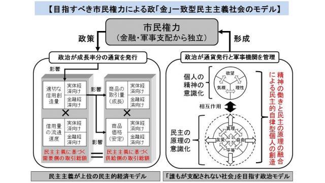 操作される自由民主制のモデルと、目指すべき民主社会のモデルの図解の修正