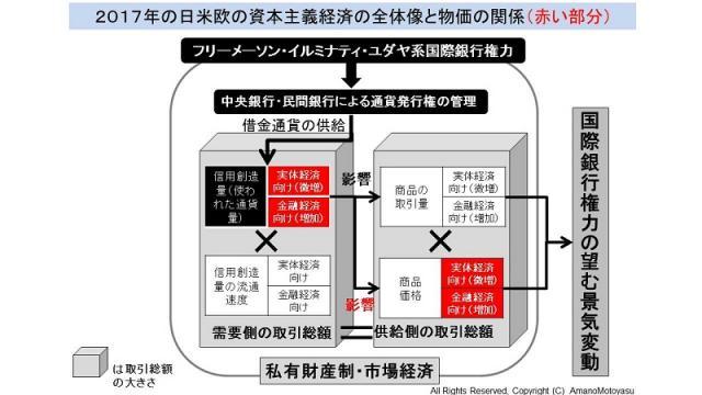 日米欧で物価が上昇しにくい謎について 国際銀行家に操作される資本主義の全体像から解説