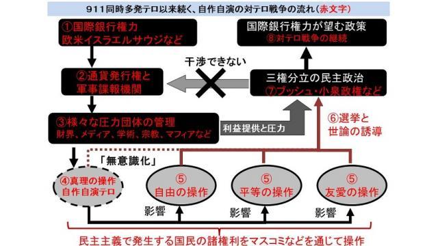米国が主導する対テロ戦争なる茶番劇を終わらせるためにも、日本の真の独立を求める政党に投票を