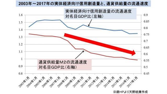 世界中で通貨供給量が増加してもGDPに反映しない理由 R・ヴェルナー氏の信用創造理論の正しさの証明