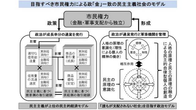 【勉強会】12/2(土)11月の政治経済の解説  民間が所有する中央銀行FRBの人事の変化など