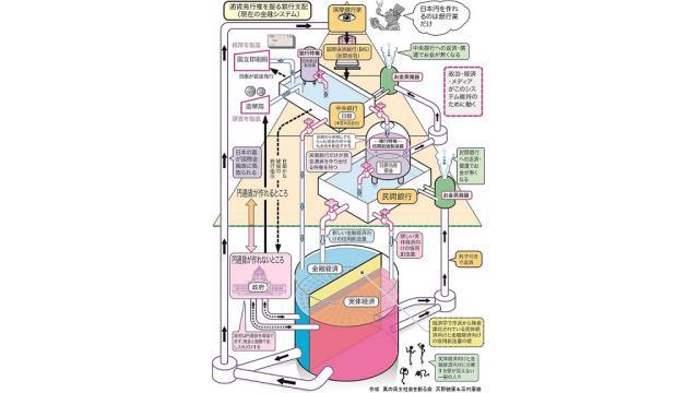 通貨発行権を握る銀行支配(現在の金融システム)の図 「お金蒸発器」を付けたし