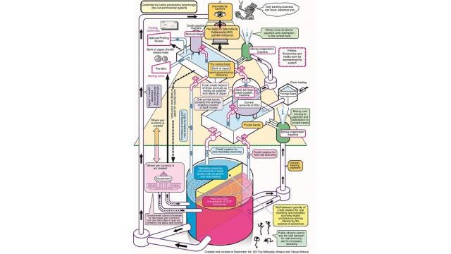 英語版を作成 「通貨発行権を握る銀行支配」の図解の更新 欧米が作り出した主流経済学に操られる世界