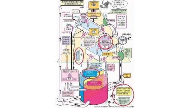黒田日銀が行ってきた「金持ちのための量的緩和政策」を通貨システムの全体像から図解
