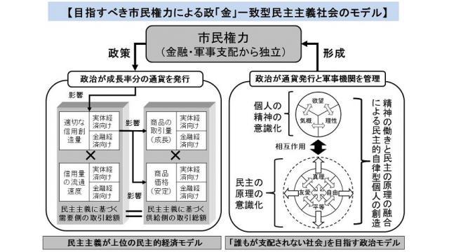 【勉強会】8/4(土)大災害への復旧には信用創造を伴った財政出動を TPPやオウムの闇など