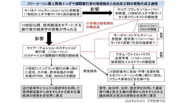 【図の修正】フリーメーソン最上層部・国際銀行権力に操作される民主主義・政治の図解のまとめ