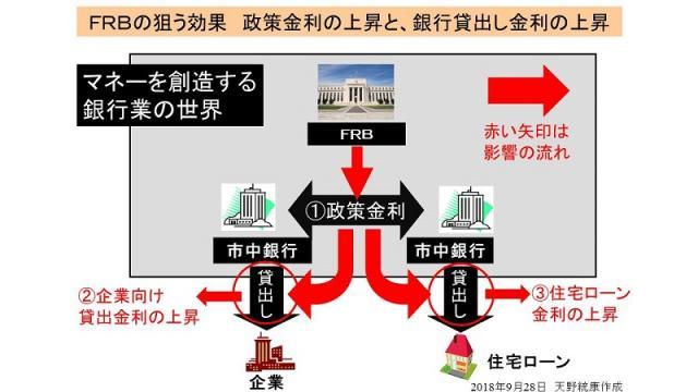 (有料)米国FRBが金利の引き上げを決定 金利引き上げの狙いと影響を図解で解説
