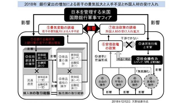 (有料)28日可決の外国人材受け入れ拡大法案は移民の際限ない受け入れと日本の労働者の賃金下落圧力を強化
