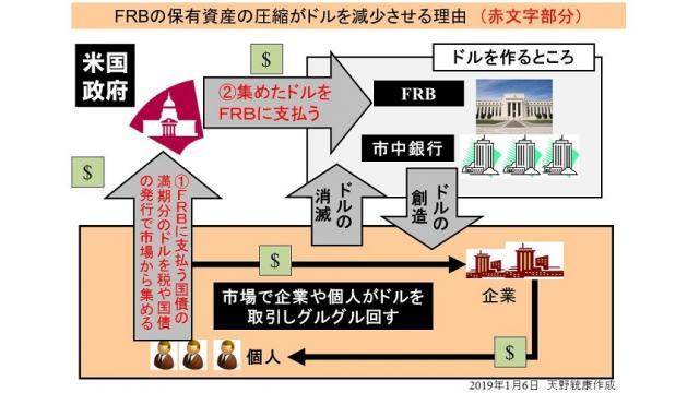 (有料)FRB議長が利上げも資産圧縮も柔軟に見直すと述べる 資産圧縮の意味について図解で解説