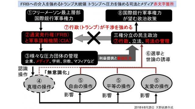【勉強会】2/2(土)FRBの政策に干渉を強めるトランプに対して強まる司法メディアの圧力など
