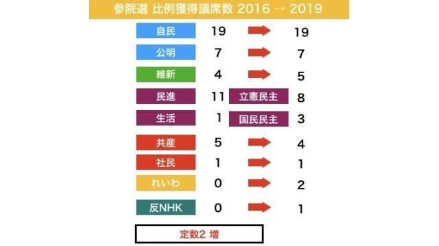 参議院選挙の総括 通貨、対米自立、NHKの改革を述べる候補者が複数立候補し支持が広がる 今後に期待
