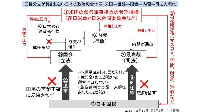【図解】森友学園問題で公文書を改ざんした官僚全員が不起訴 日本の司法が行政から独立していない事例
