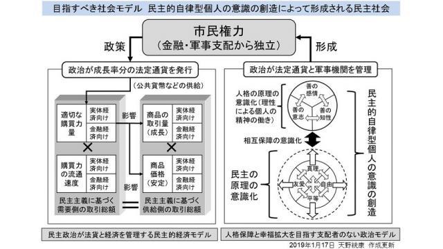 勉強会 11/9(土)危険な仮想通貨フェイスブックのリブラが延期 米軍の日本管理を描いた漫画など