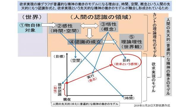 図解】カントの理論理性の活用による普遍的な精神の働きのモデルの形成と悪用による理性操作の解説