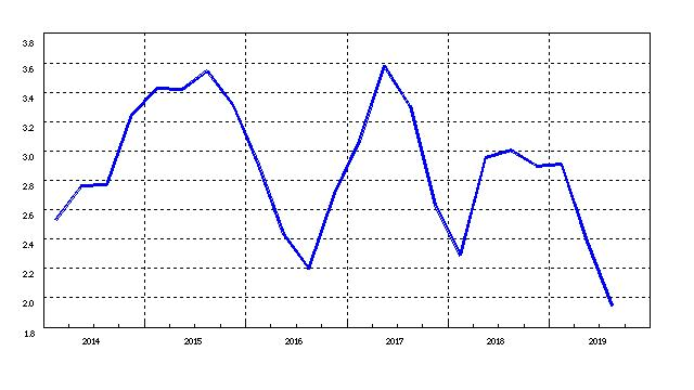 内需も外需も厳しいのに来年1,4%成長という政府の経済見通し。エコノミストの平均予測は0.5%