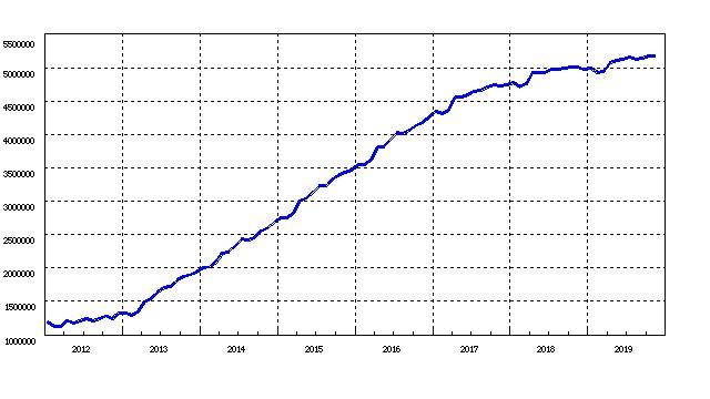 主流の詐欺経済学に基づく黒田日銀の政策では400兆円も資金供給を行っても物価上昇2%が無理な理由