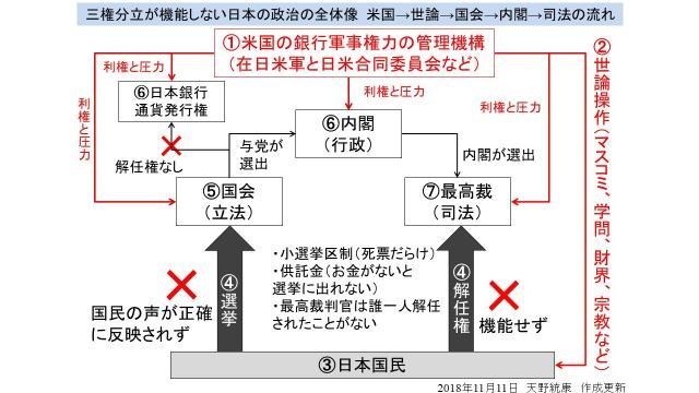 フリーメイソン制の日本国憲法の特徴は、民主主義の理想主義と戦勝国の属国としての統治システムの融合