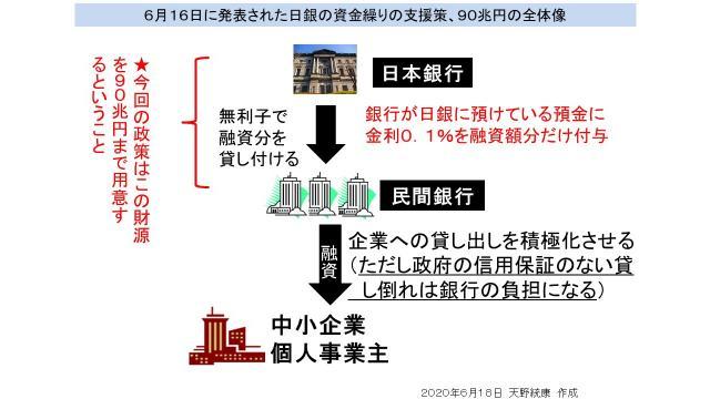 【図解】日銀が資金繰り支援を110兆円まで拡大するが効果は不確実 FRBの資金繰り支援策との違い
