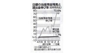 日銀の当座預金残高が70兆円を超える!株価の乱高下の背景 今後への影響