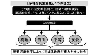 エジプト情勢の混乱の原因 憲法の根本規範を巡る戦争 日本の憲法改革議論にも関係有り