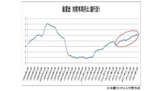 景気に好影響。銀行貸出残高2.9%増 6月末、22カ月連続増加