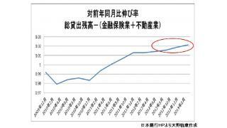 国内消費の改善は続く可能性高。銀行貸出残高は実体経済に向けても上昇中