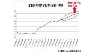 【有料】実体経済にも融資が増加している事は経済に好影響をもたらす 家計への影響