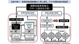 【有料】2013年を振り返って マネーと政治経済のモデルから解説