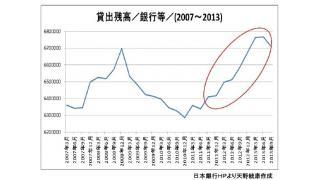 【有料】民間銀行の貸出残高、3年連続増加!マネーが増えてインフレに向かう日本経済 好景気とリスクに対処する資産運用