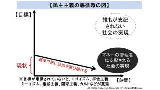 東京都知事選挙の総括 民主の原理の意識化とネットメディアの更なる発展が必要