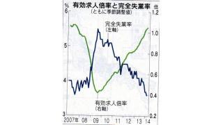 【有料】失業率3.6%に改善し、消費者物価1.3%上昇 今のところインフレの好循環の現象