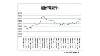 過去の有料ブロマガ記事を無料で公開。2013年3月12日 増加を続ける銀行貸し出し残高
