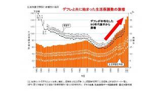 過去の有料ブロマガ記事を無料公開  2013年1月29日 国際的視点から見る。他人事ではない生活保護者数が過去最高になった原因と、支給額を10%削減する理由