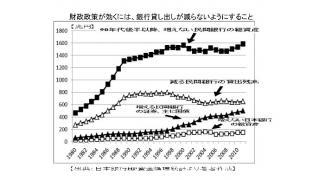 過去の有料ブロマガ記事を無料公開  [2013年2月11日 アベノミクスの財政出動はデフレ克服に効果があるのか?通貨量から見る ]
