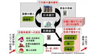 7日に行われた日銀総裁の記者会見の内容と家計への影響について