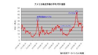有料記事を無料公開 13年11月26日 「ダウ平均、S&P指数は過去最高地を更新。米国の株価はバブル化しているのか」